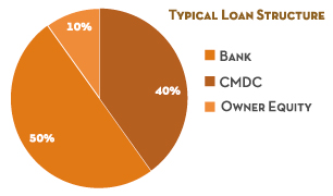 Typical-SBA-504-Loan-Structure-CMDC